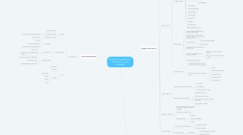 Mind Map: Esquema de sintetización - Plan Lector - Juana Saavedra