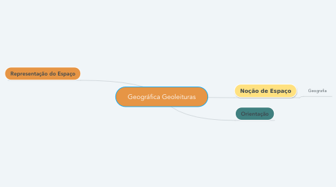 Mind Map: Geográfica Geoleituras