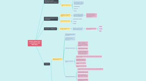 Mind Map: Enfoques de investigación en educación especial y los proyectos educativos