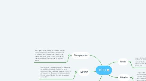 Mind Map: IDEO