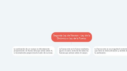 Mind Map: MOVIMIENTO EN DOS DIMENSIONES DE UNA PARTÍCULA