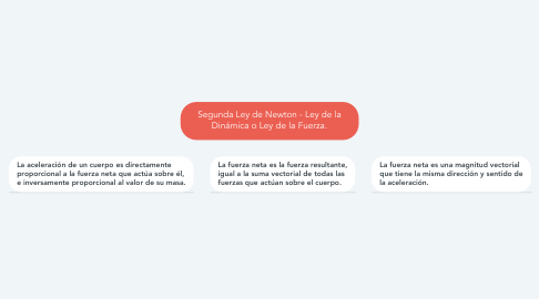 Mind Map: Segunda Ley de Newton - Ley de la Dinámica o Ley de la Fuerza.