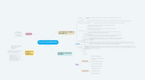 Mind Map: FLUXO DE INFORMAÇÕES
