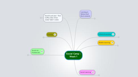 Mind Map: Social Camp : Week 1