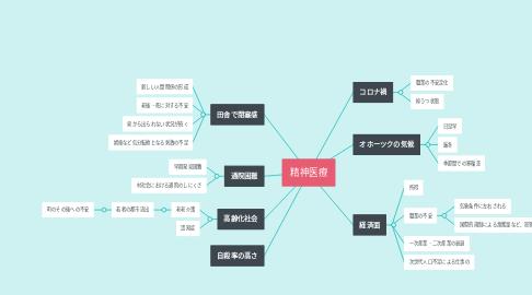 Mind Map: 精神医療