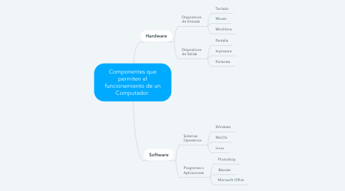 Mind Map: Componentes que permiten el funcionamiento de un Computador.