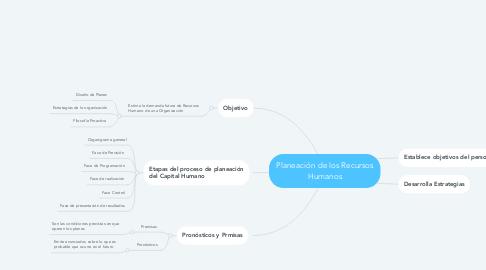 Mind Map: Planeación de los Recursos Humanos