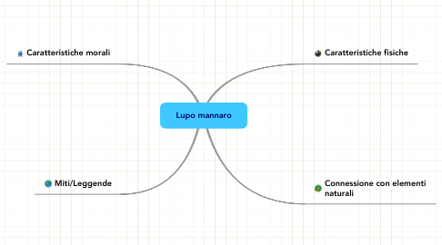 Mind Map: Lupo mannaro