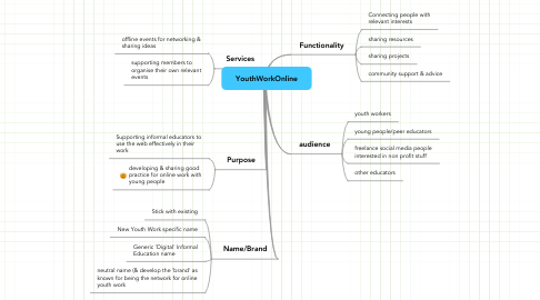 Mind Map: YouthWorkOnline
