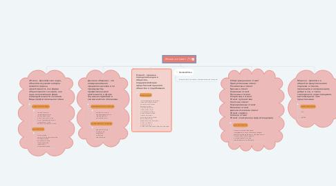 Mind Map: Этика и этикет  (1)