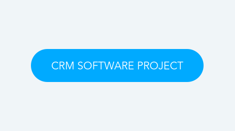 Mind Map: CRM SOFTWARE PROJECT
