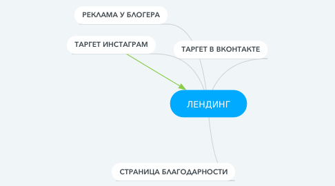 Mind Map: ЛЕНДИНГ