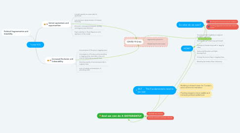 Mind Map: Tunisia SCD