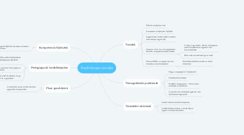 Mind Map: Eredményes tanulás