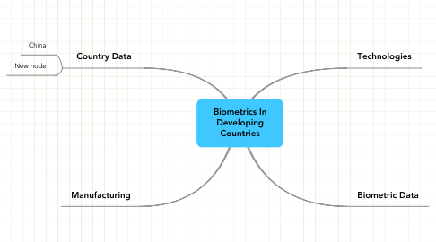 Mind Map: Biometrics In Developing Countries