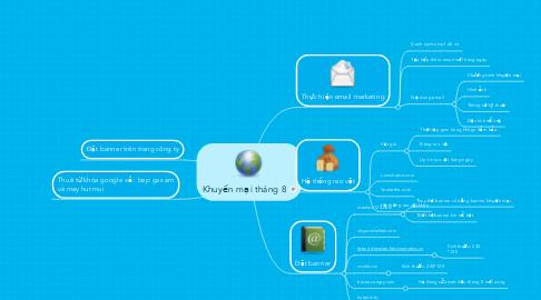 Mind Map: Khuyến mại tháng 8