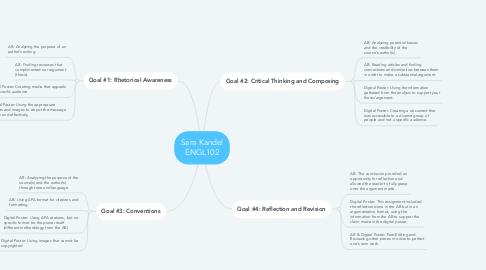 Mind Map: Sara Kandel ENGL102