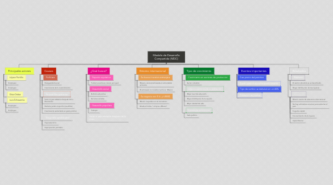 Mind Map: Modelo de Desarrollo Compartido (MDC)