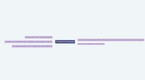 Mind Map: Arquitetura del Computador