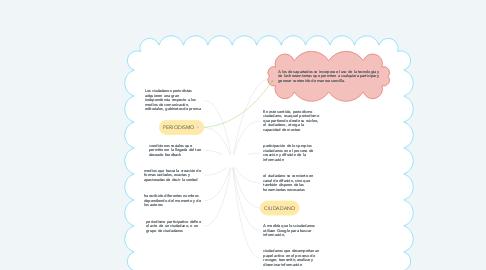 Mind Map: Los usuarios