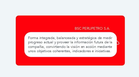 Mind Map: BSC PERUPETRO S.A.