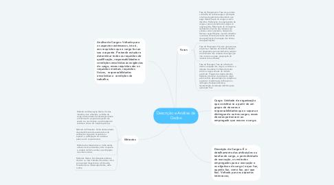 Mind Map: Descrição e Análise de Dados