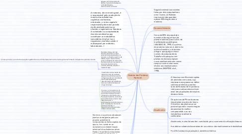 Mind Map: História dos Produtos Naturais