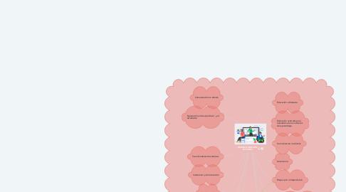 Mind Map: MODALIDADES DEL ESTUDIO