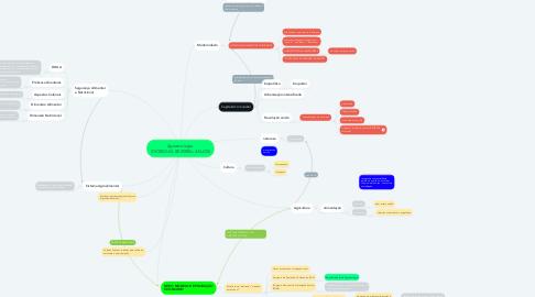 Mind Map: Agroecologia  (GIORDANI; BEZERRA; ANJOS)