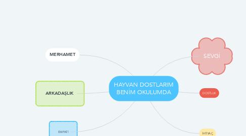 Mind Map: HAYVAN DOSTLARIM BENİM OKULUMDA