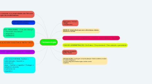 Mind Map: Farmacologia
