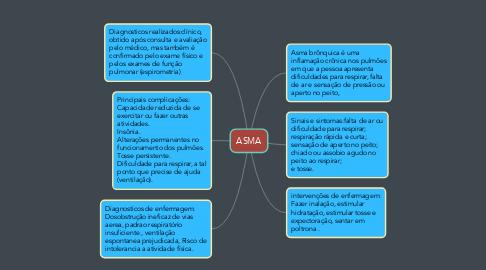 Mind Map: ASMA