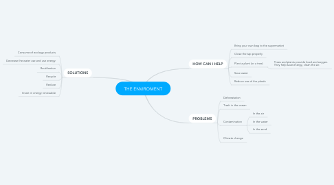 Mind Map: THE ENVIROMENT