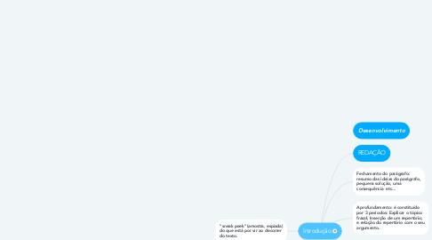 Mind Map: Introdução
