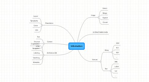 Mind Map: Information