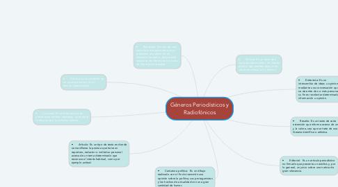 Mind Map: Géneros Periodísticos y Radiofónicos