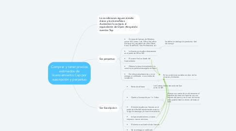 Mind Map: Comprar y tener precios estimados de licenciamiento Csp por suscripción y perpetuo