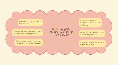 Mind Map: VALORES PROFESIONALES DE UN DOCENTE