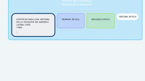 Mind Map: Historia de la filosofía y filosofía de la liberación