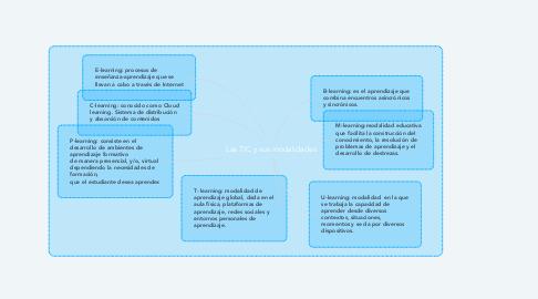Mind Map: Las TIC y sus modalidades