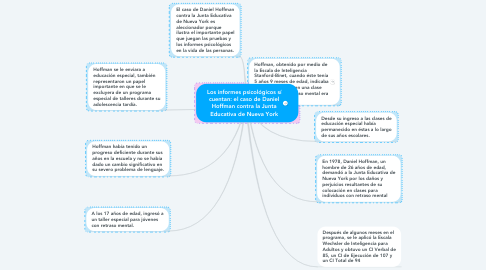 Mind Map: Los informes psicológicos sí cuentan: el caso de Daniel Hoffman contra la Junta Educativa de Nueva York