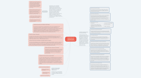 Mind Map: SUBSISTEMA DE CONTABILIDAD GUBERNAMENTAL