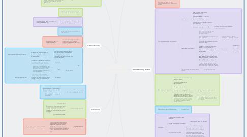 Mind Map: ¿Administración o Gestión Educativa? Un ejercicio conceptual