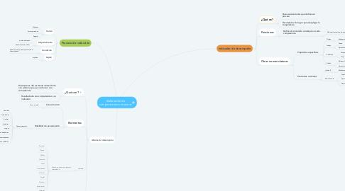 Mind Map: Elaboración de competencias curriculares