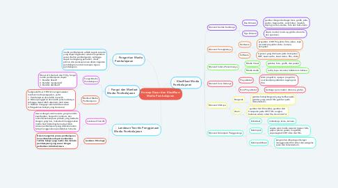 Mind Map: Konsep Dasar dan Klasifikasi Media Pembelajaran