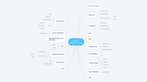 Mind Map: NR OP Integration Team