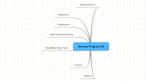 Mind Map: German Program 2.0