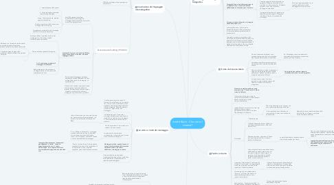 Mind Map: André Bazin - Che cos'è il cinema?