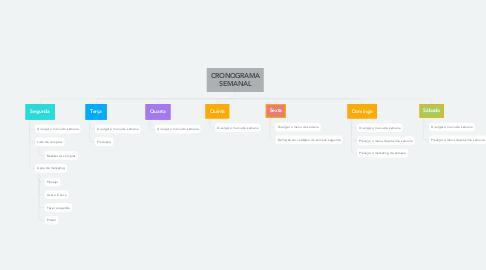 Mind Map: CRONOGRAMA SEMANAL