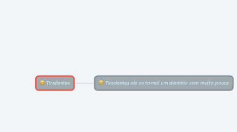 Mind Map: Tiradentes